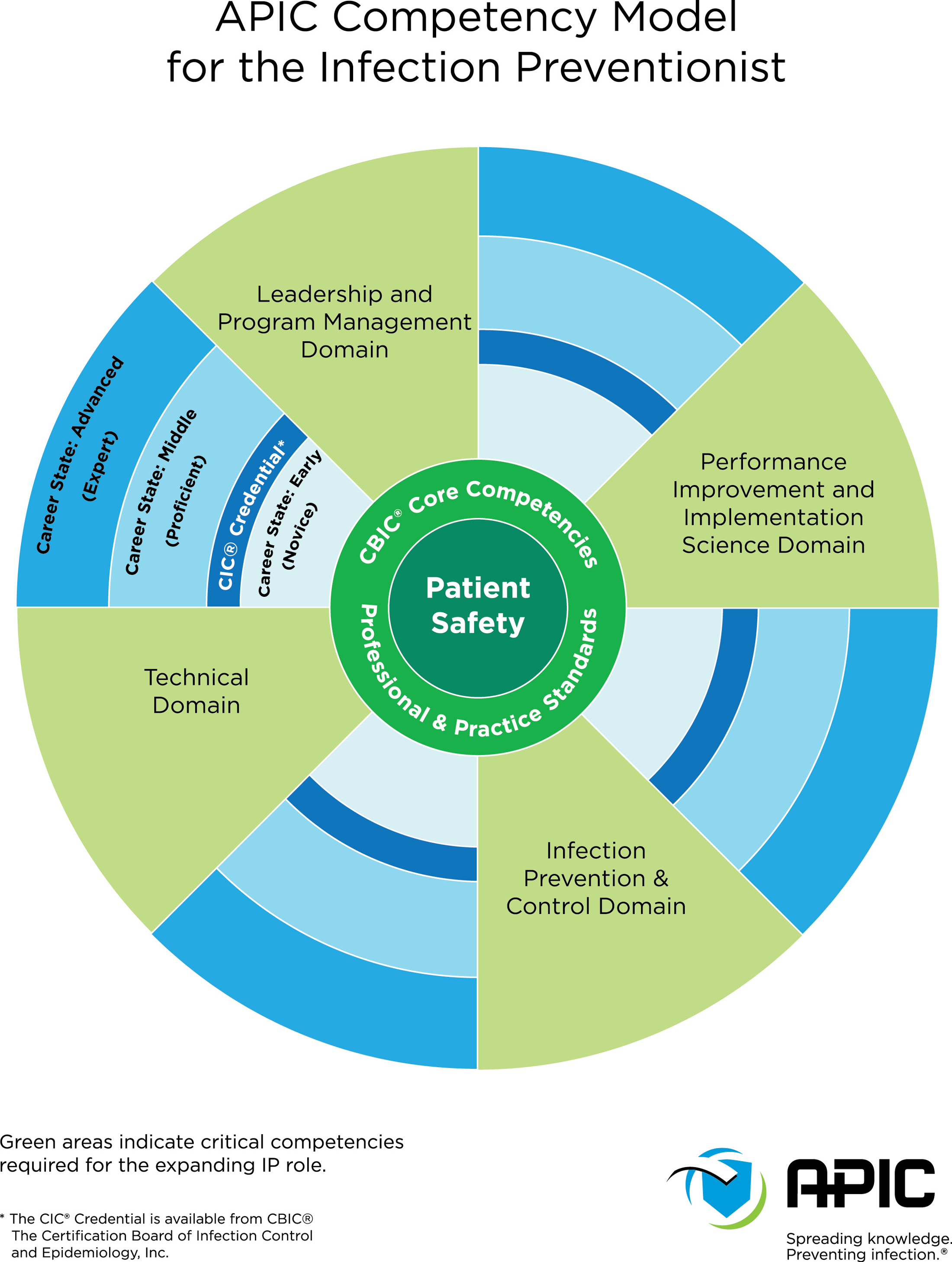 Apic Infection Preventionist Ip Competency Model