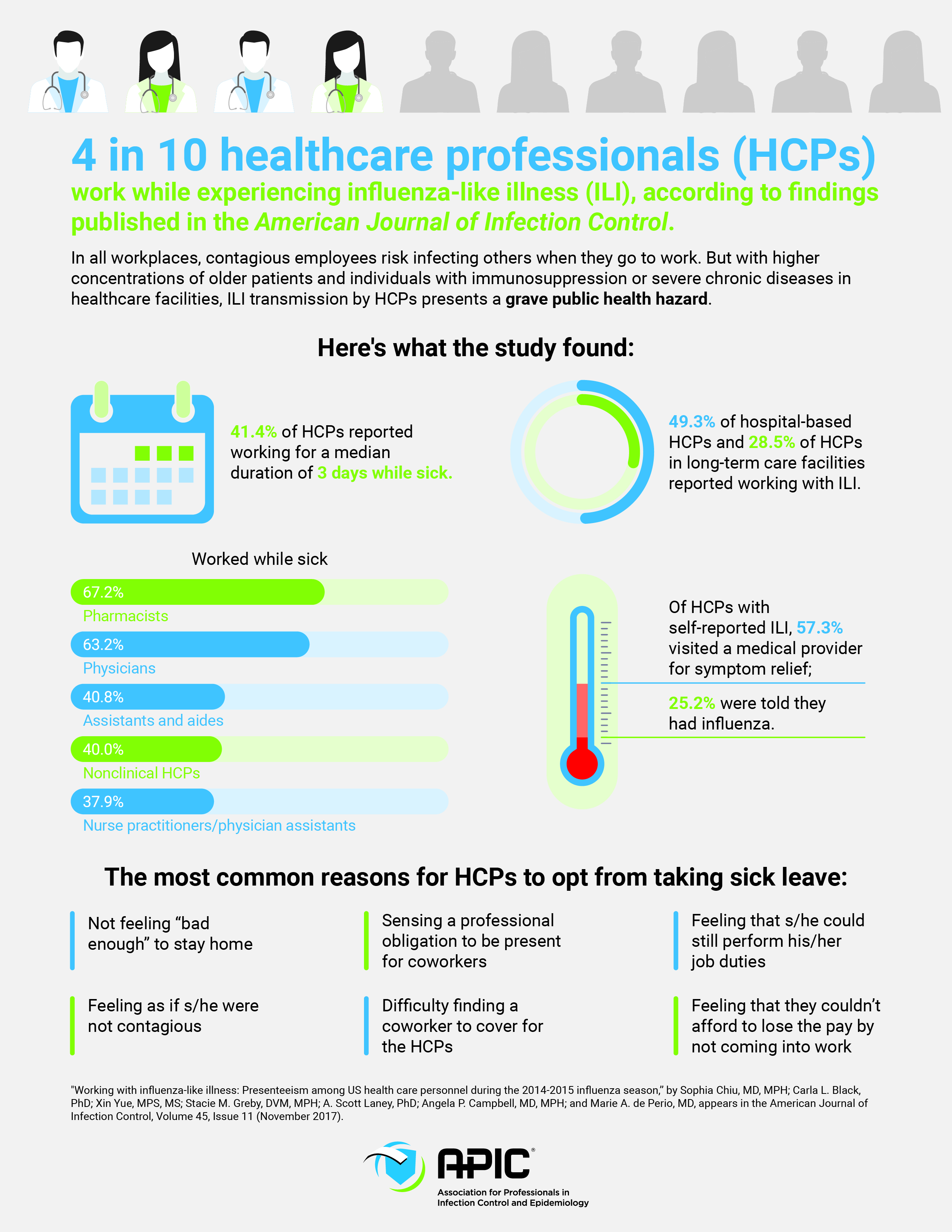 4 Days On 3 Days Off Work Schedule 4 in 10 healthcare professionals work while sick - apic